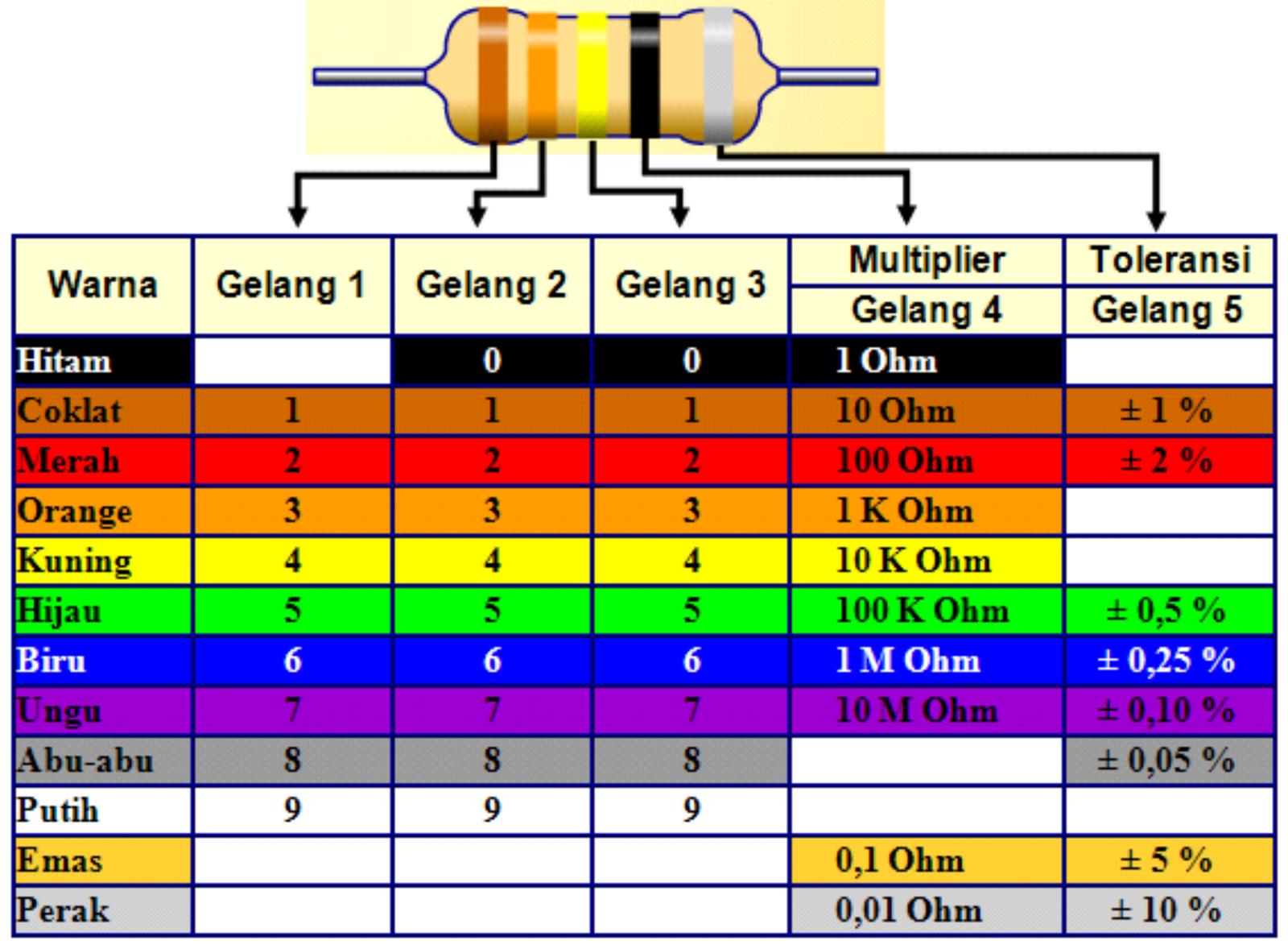 Pengertian Resistor Jenis Resistor Dan Cara Menghitung Nilai Resistor